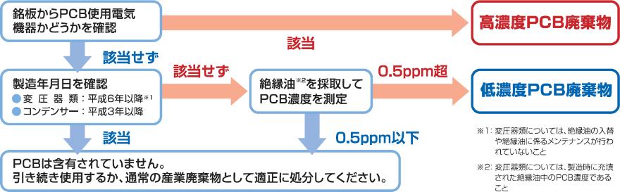 PCB含有の有無を判別する方法